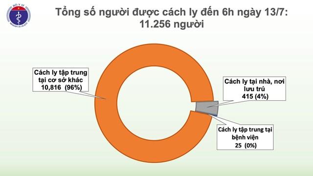 88 ngày Việt Nam không có ca lây nhiễm trong cộng đồng - Ảnh 1