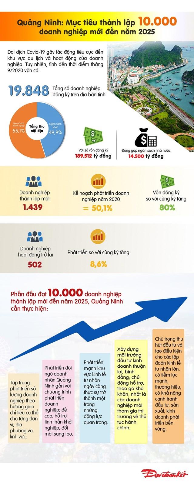 [Infographic]Quảng Ninh: Mục tiêu thành lập 10.000 doanh nghiệp mới đến năm 2025 - Ảnh 1