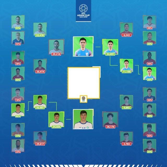 Công Phượng thua ngôi sao Uzebkistan ở cuộc bầu chọn Asian Cup - Ảnh 1