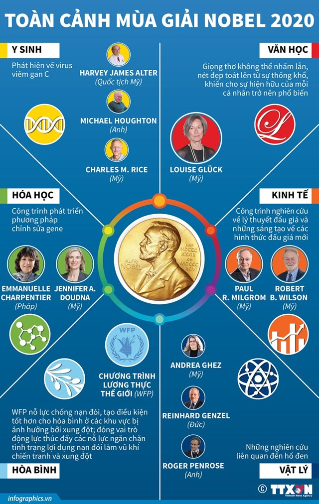 Theo dõi toàn cảnh mùa giải Nobel năm 2020