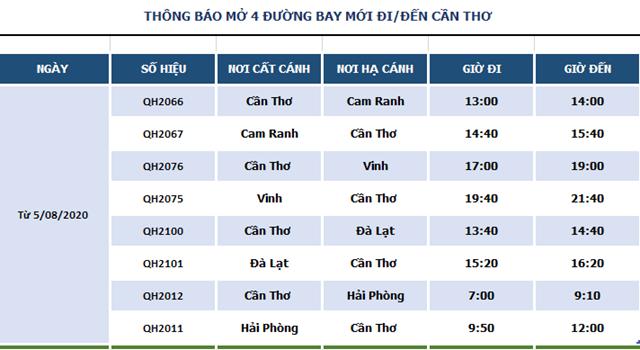 Bamboo Airways khai trương 4 đường bay với giá vé từ 49.000 đồng - Ảnh 1