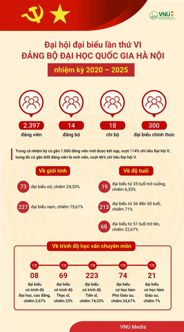 Theo Website Đại học Quốc gia Hà Nội.