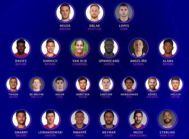 23 cầu thủ tiêu biểu của Champions League 2019-2020. Ảnh: UEFA.
